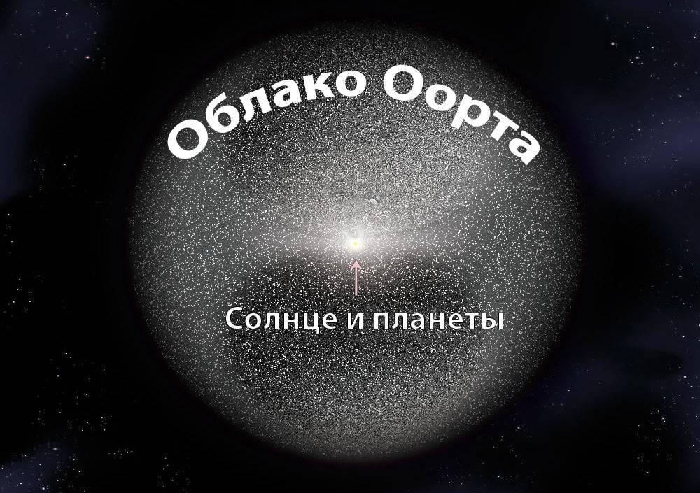 Как располагаются планеты в солнечной системе