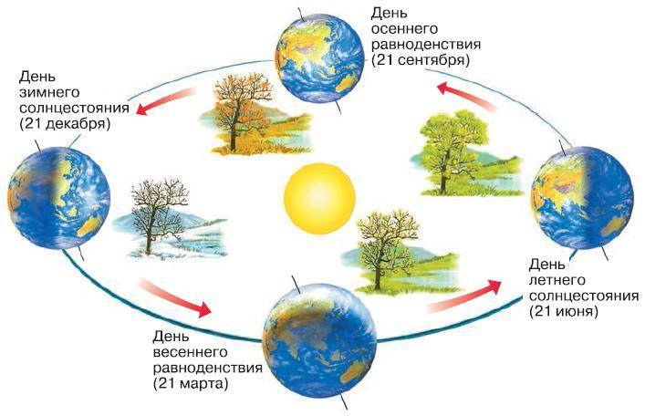 Период вращения земли