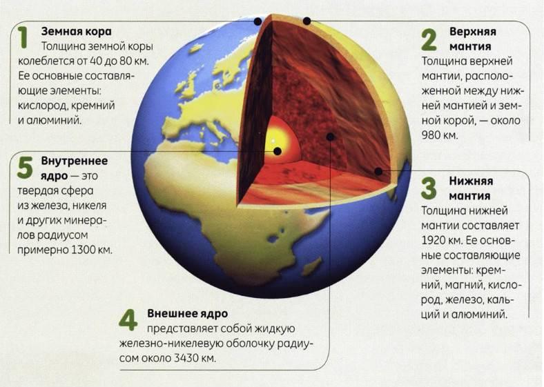 Размер ядра земли