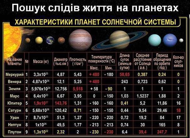 Диаметр планет солнечной системы