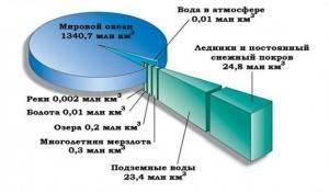 Информация о гидросфере