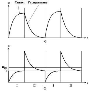 Термодинамика биологических процессов