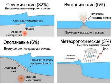 Классификация цунами
