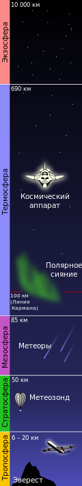 Высота стратосферы земли