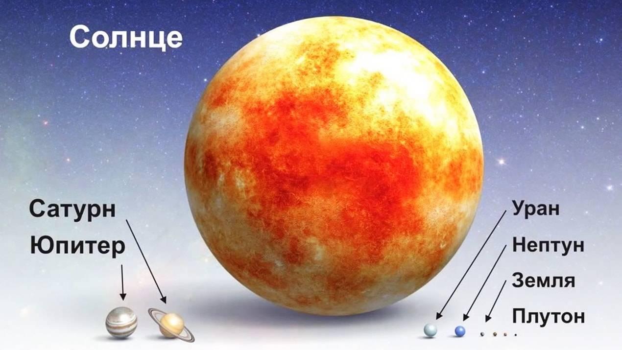 Самой большой планетой нашей солнечной системы является