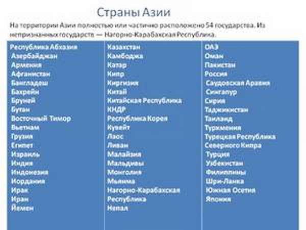 Страны юва список