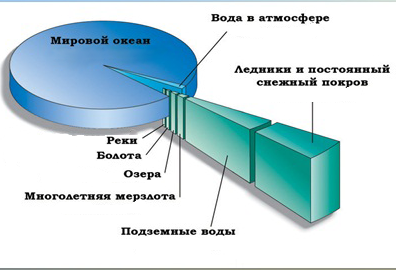 Толщина гидросферы