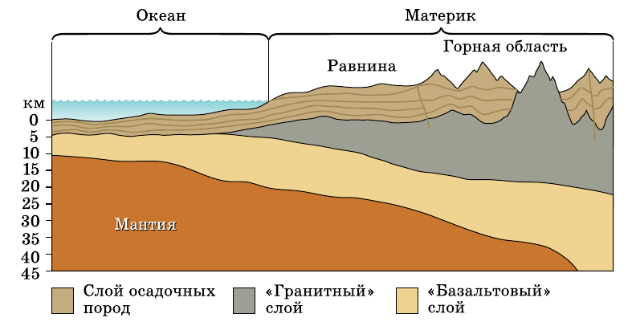 Радиус мантии земли