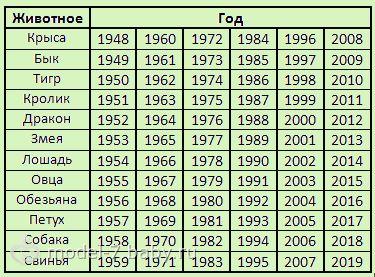 Список годов животных