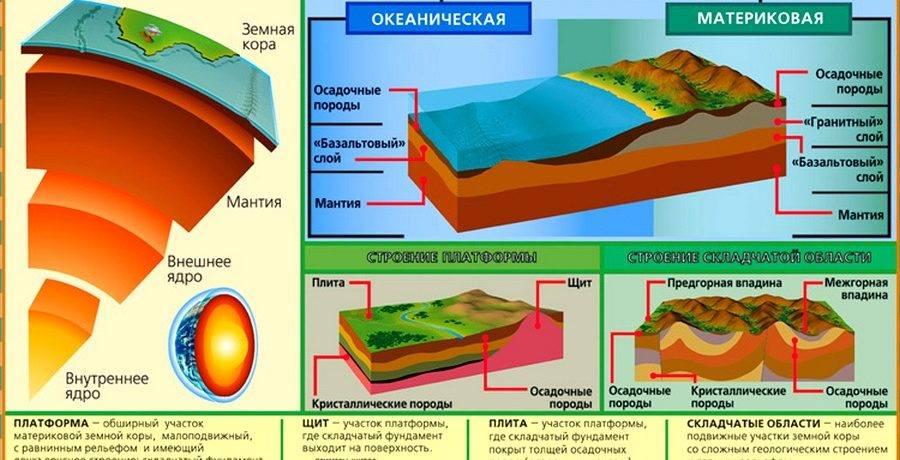 Строение и состав литосферы