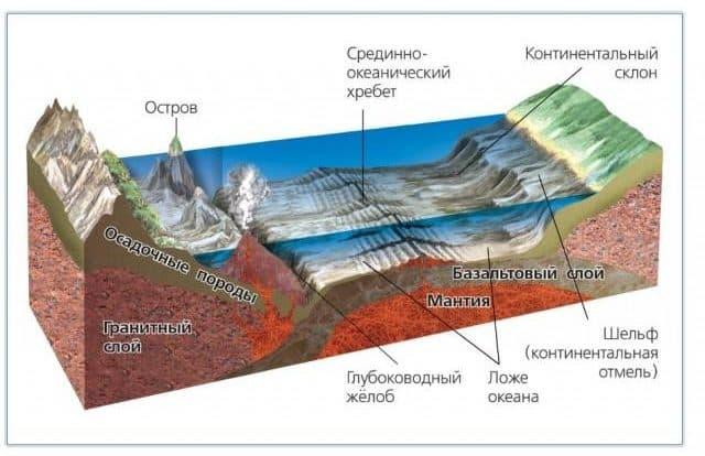 Виды рельефа география